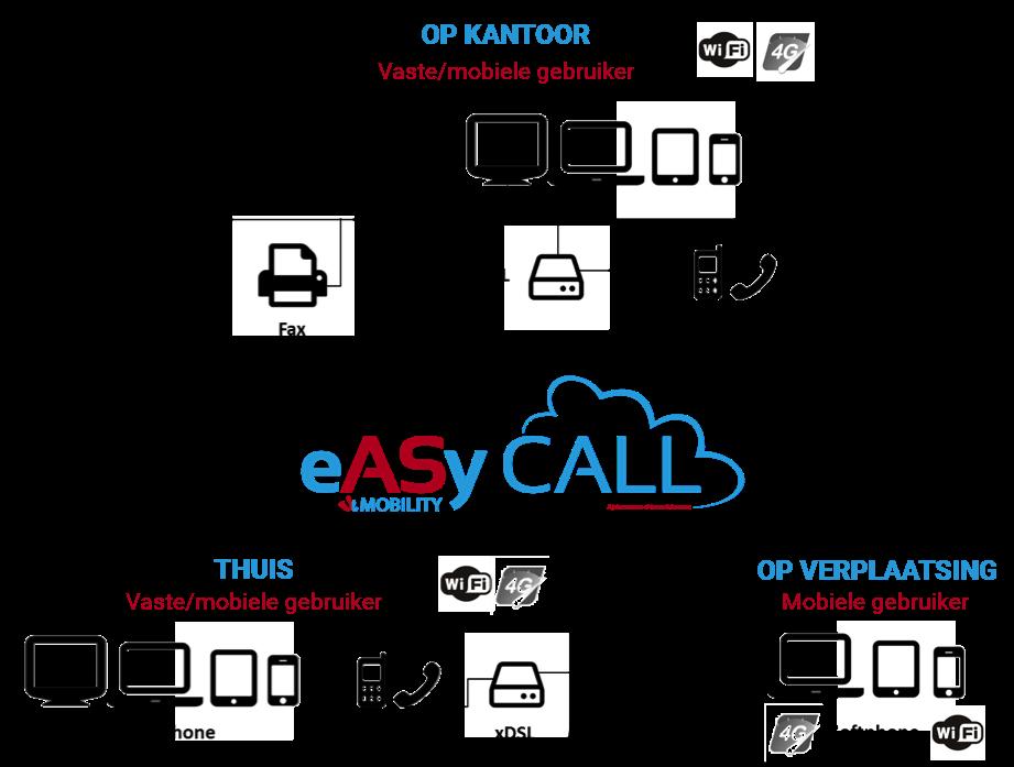 easy_call_voip_schema_NL